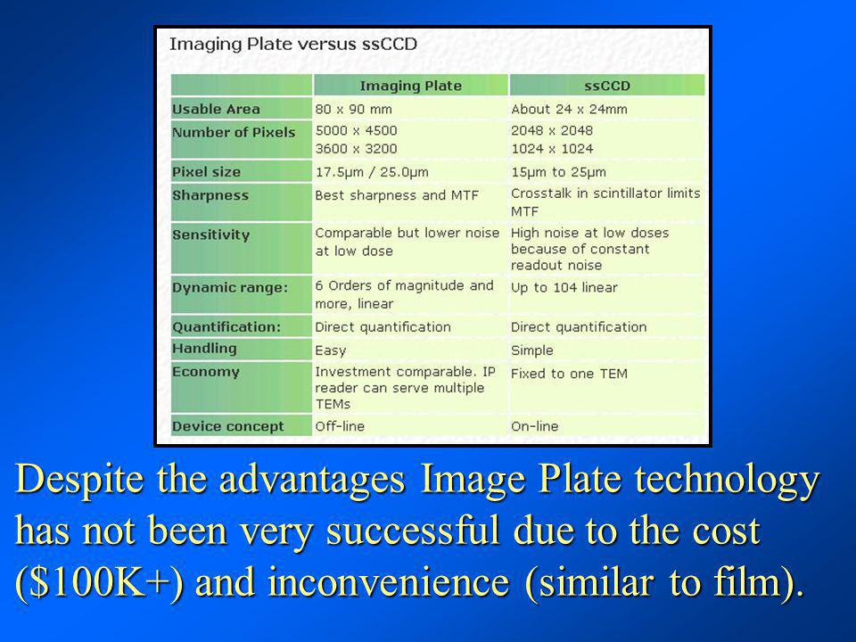 Despite the advantages Image Plate technology has not been very successful due to the cost ($100K+) and inconvenience (similar to film).