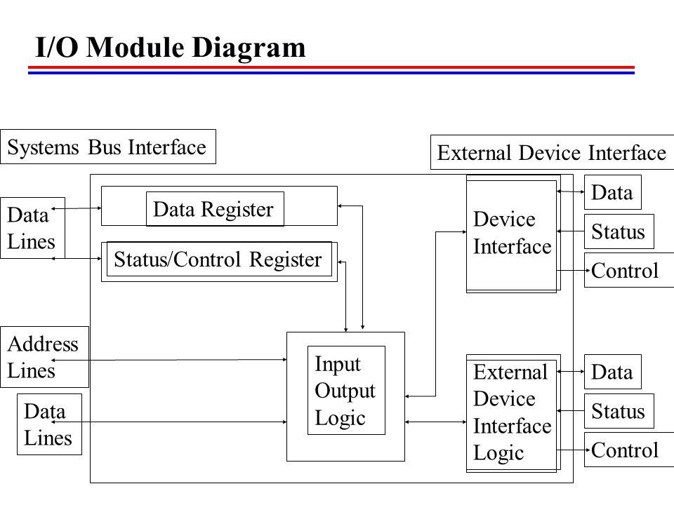 Tech Ch07 Input Output External Devices I O Modules Programmed I O Ppt Video Online Download