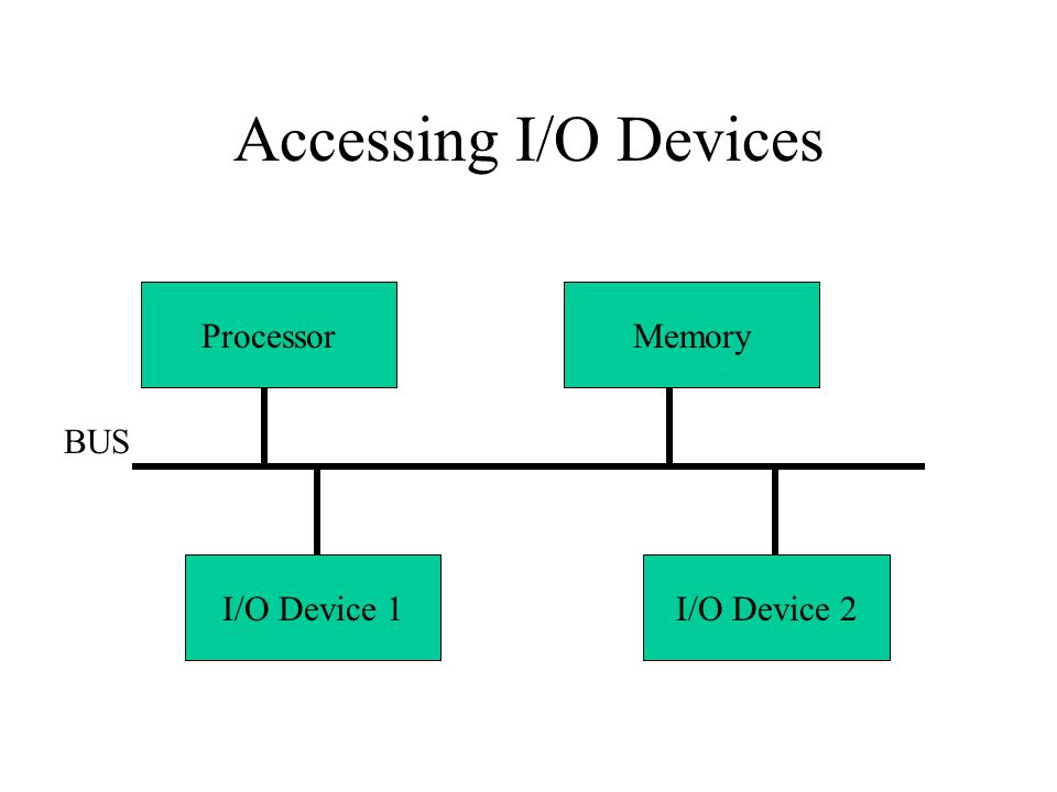 Accessing I/O Devices Processor Memory BUS I/O Device 1 I/O Device 2