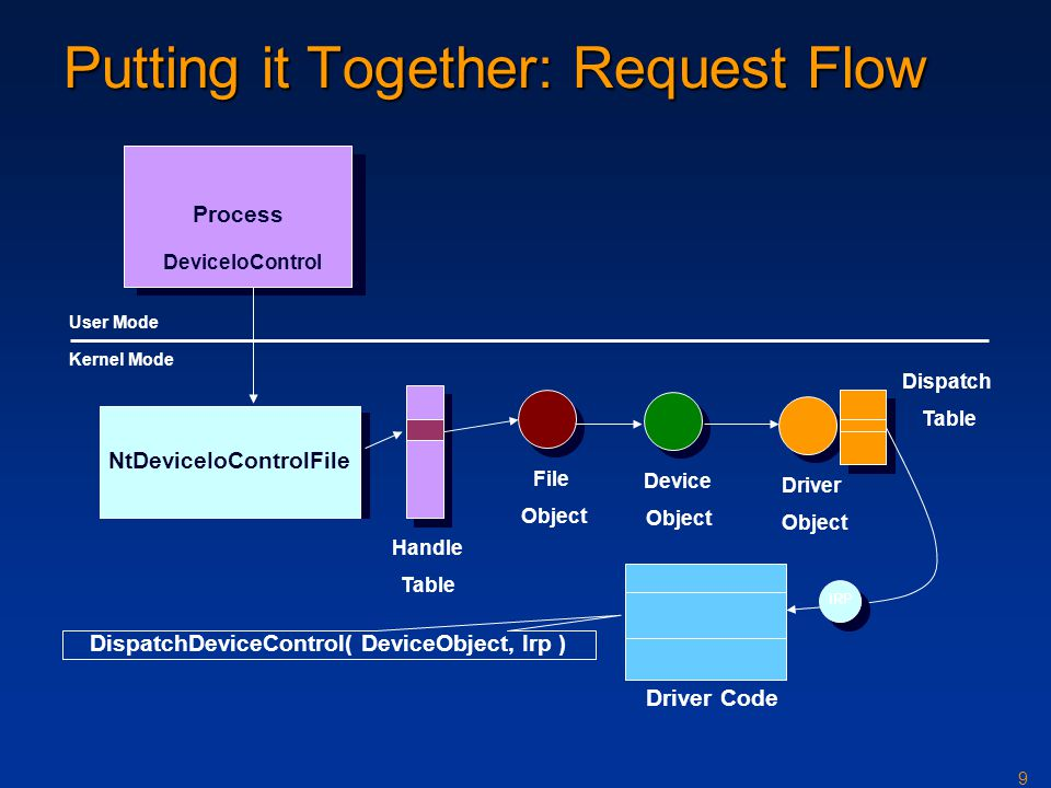 Putting it Together: Request Flow