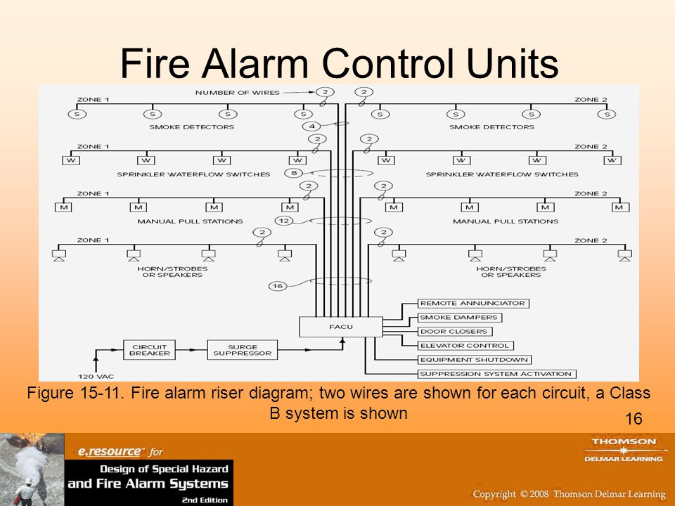 fire alarm circuit design and fire alarm control units