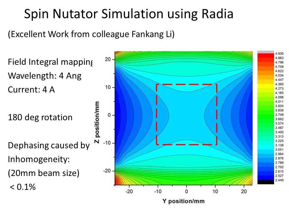 Spin Nutator Simulation using Radia