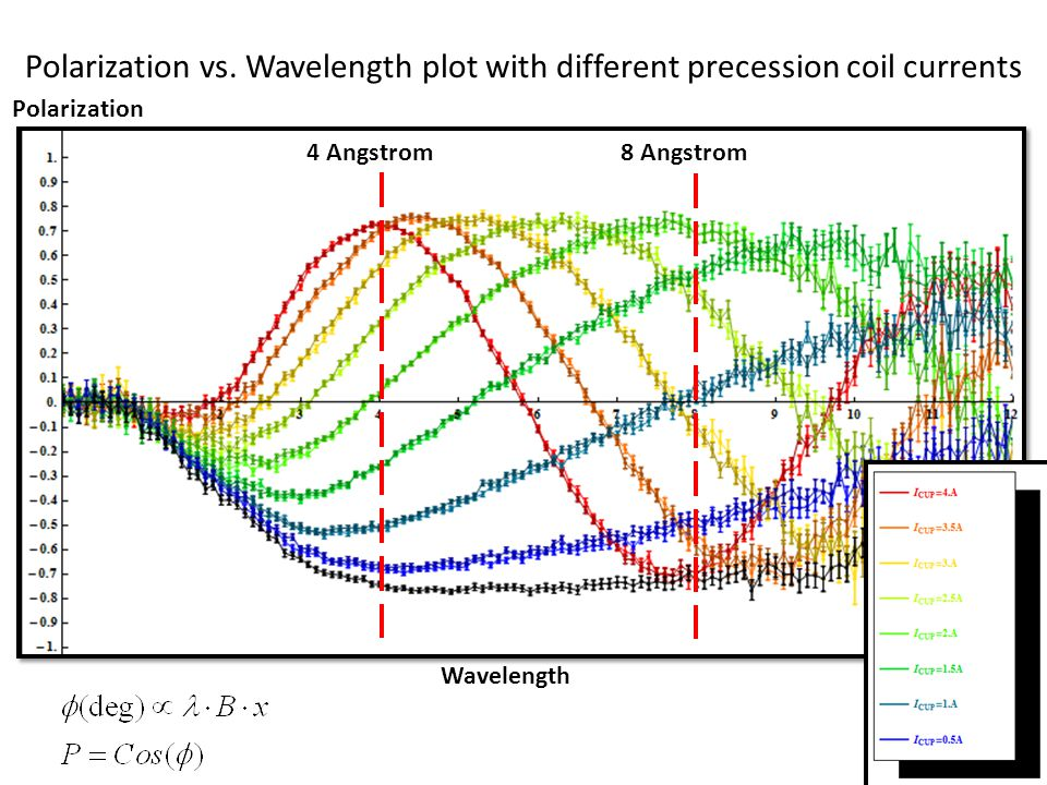 Polarization vs. Wavelength plot with different precession coil currents