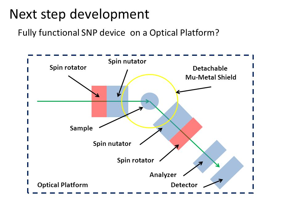 Next step development Fully functional SNP device on a Optical Platform Spin rotator. Spin nutator.