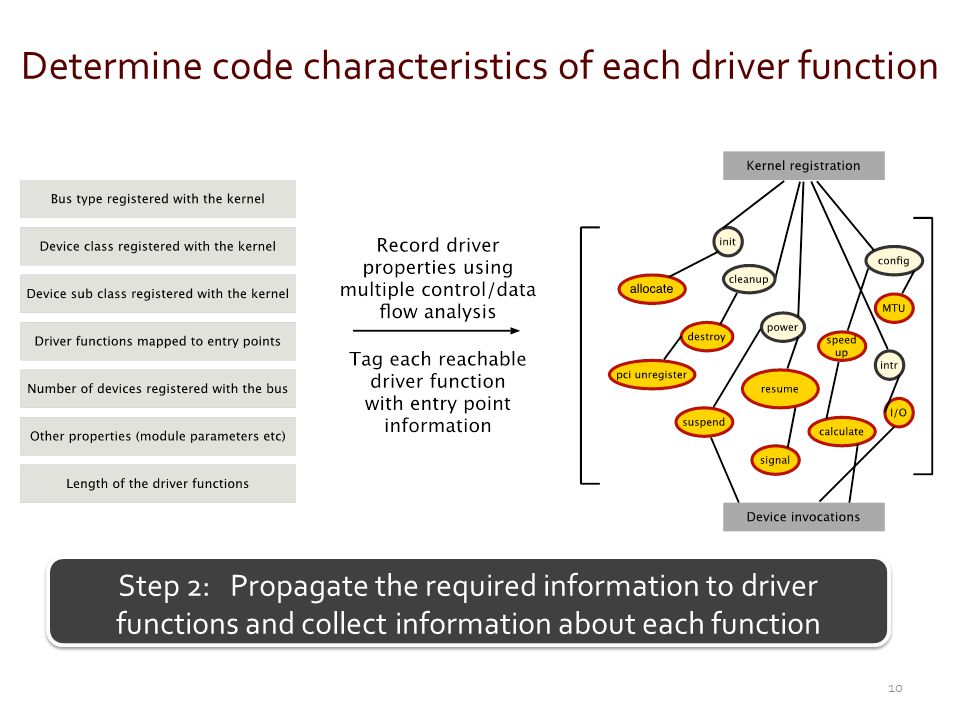Determine code characteristics of each driver function