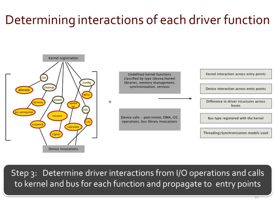 Determining interactions of each driver function