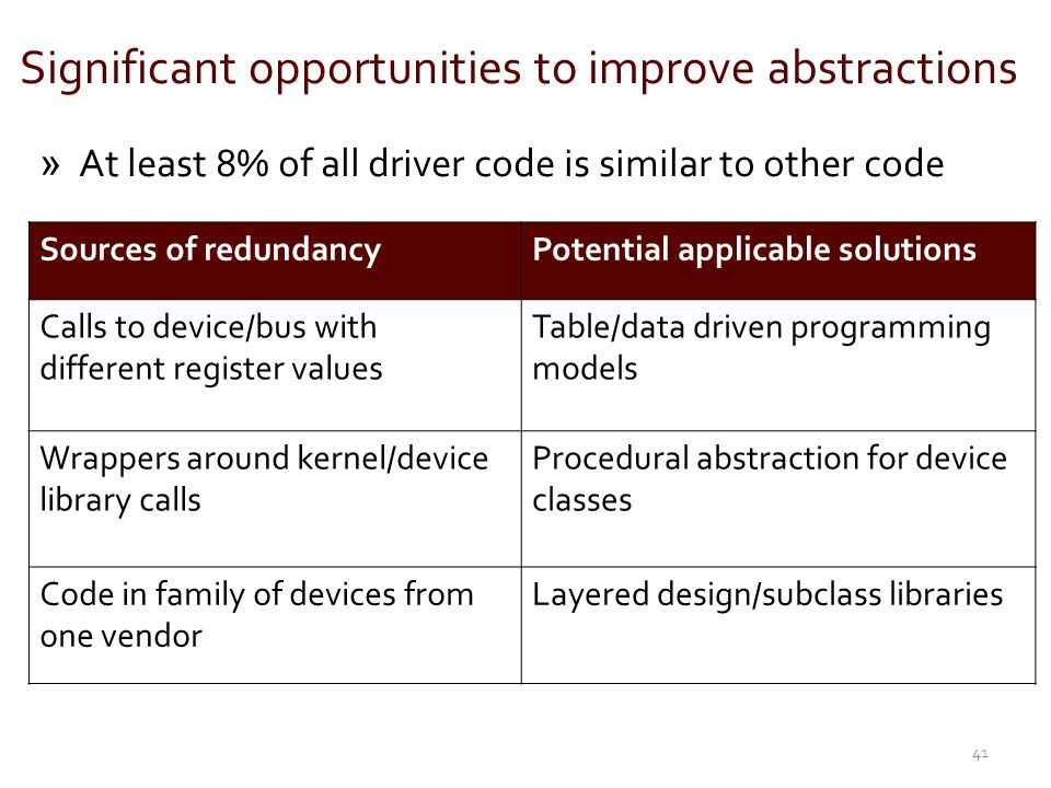 Significant opportunities to improve abstractions