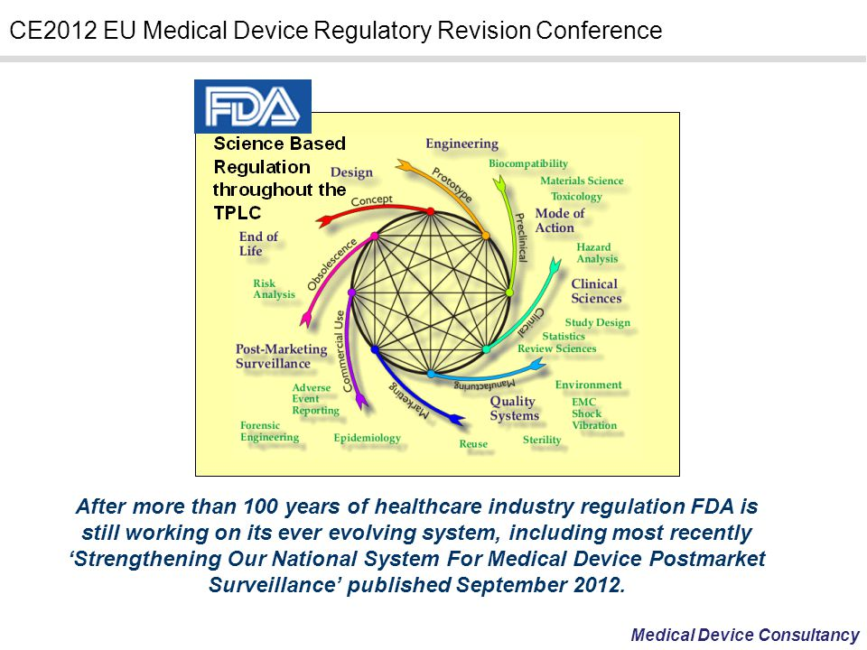 After more than 100 years of healthcare industry regulation FDA is still working on its ever evolving system, including most recently 'Strengthening Our National System For Medical Device Postmarket Surveillance' published September 2012.