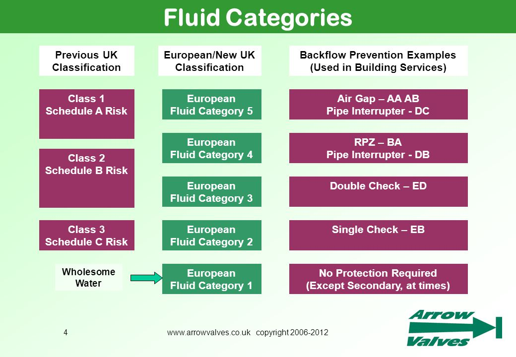 Fluid Categories Previous UK Classification