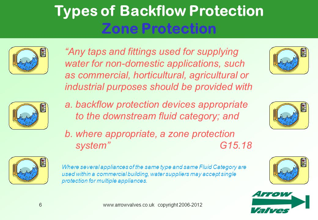 Types of Backflow Protection