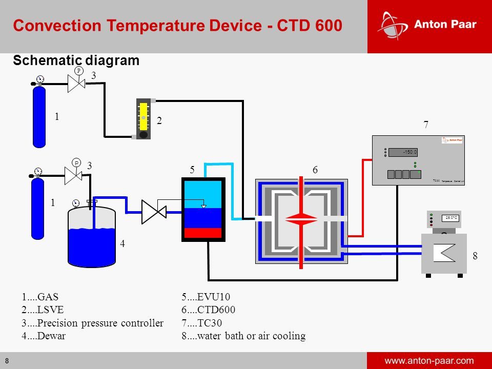Convection Temperature Device - CTD 600