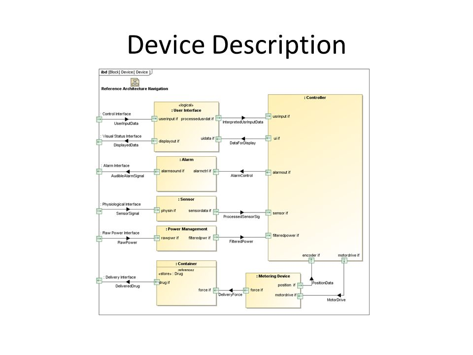 Device Description