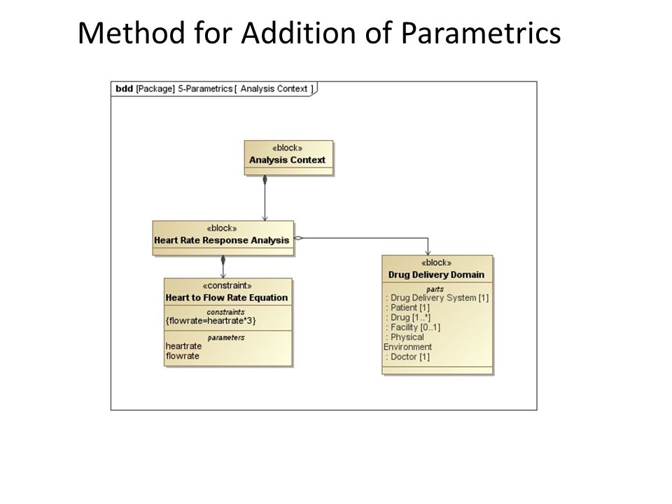 Method for Addition of Parametrics
