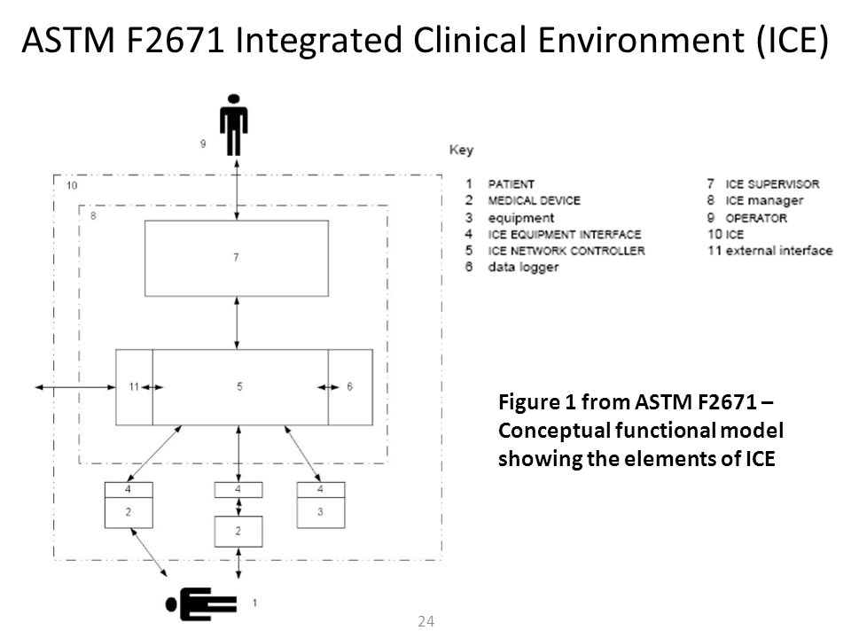 ASTM F2671 Integrated Clinical Environment (ICE)