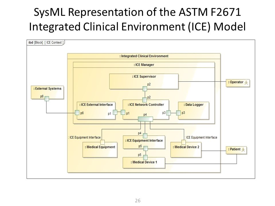 SysML Representation of the ASTM F2671 Integrated Clinical Environment (ICE) Model