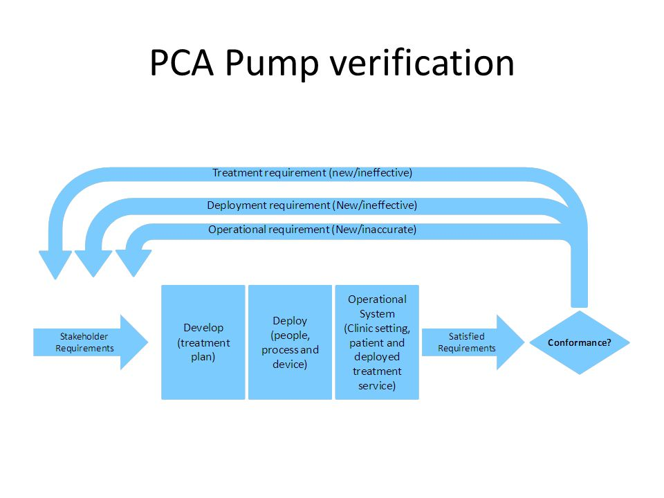 PCA Pump verification