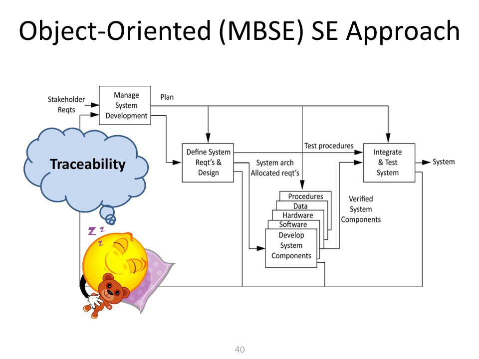 Object-Oriented (MBSE) SE Approach