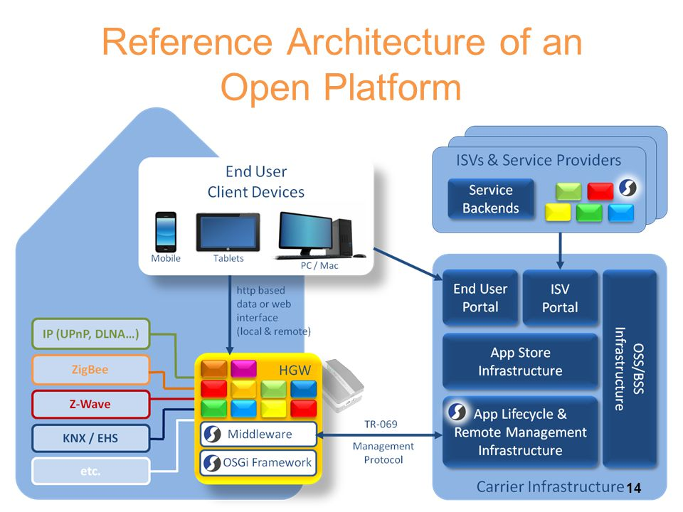 Reference Architecture of an Open Platform
