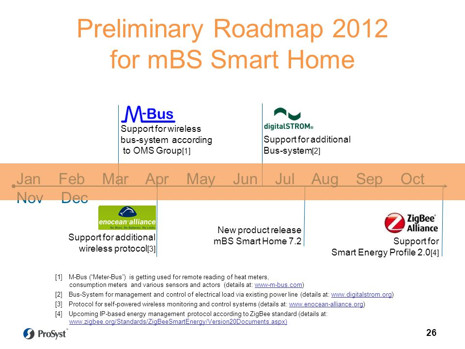 Preliminary Roadmap 2012 for mBS Smart Home