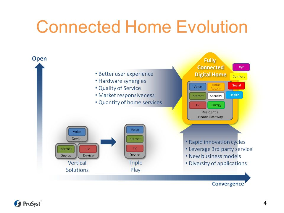 Connected Home Evolution
