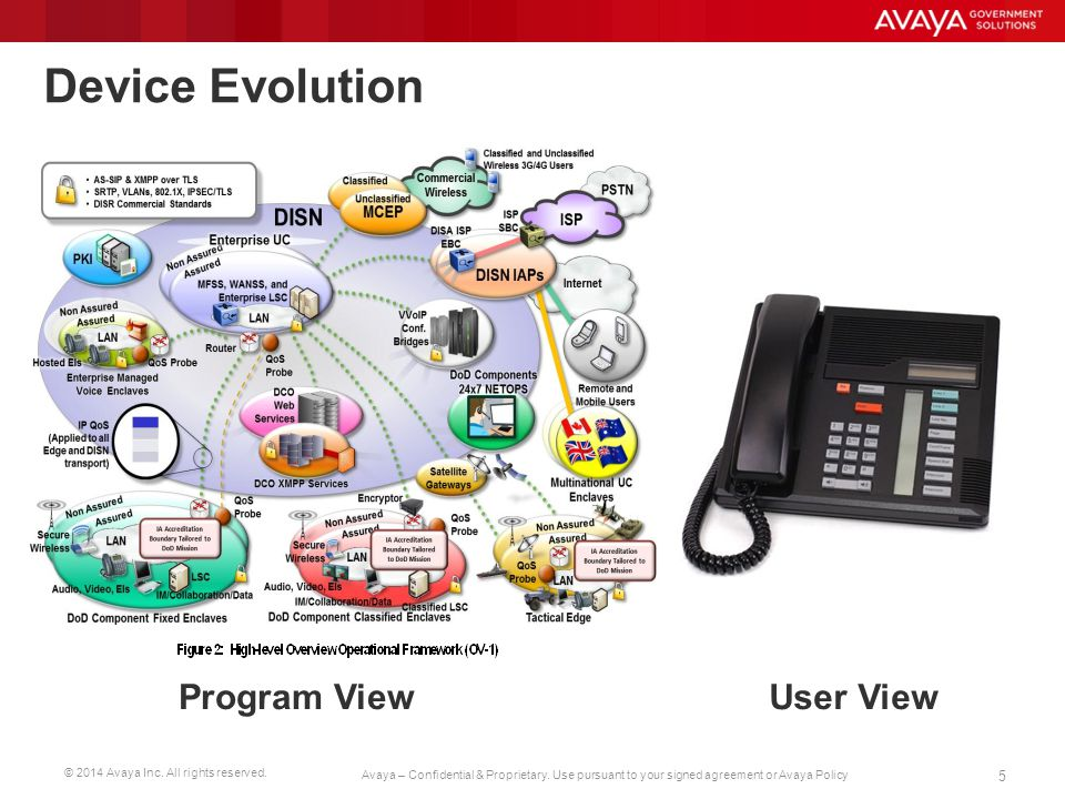 Device Evolution Program View User View