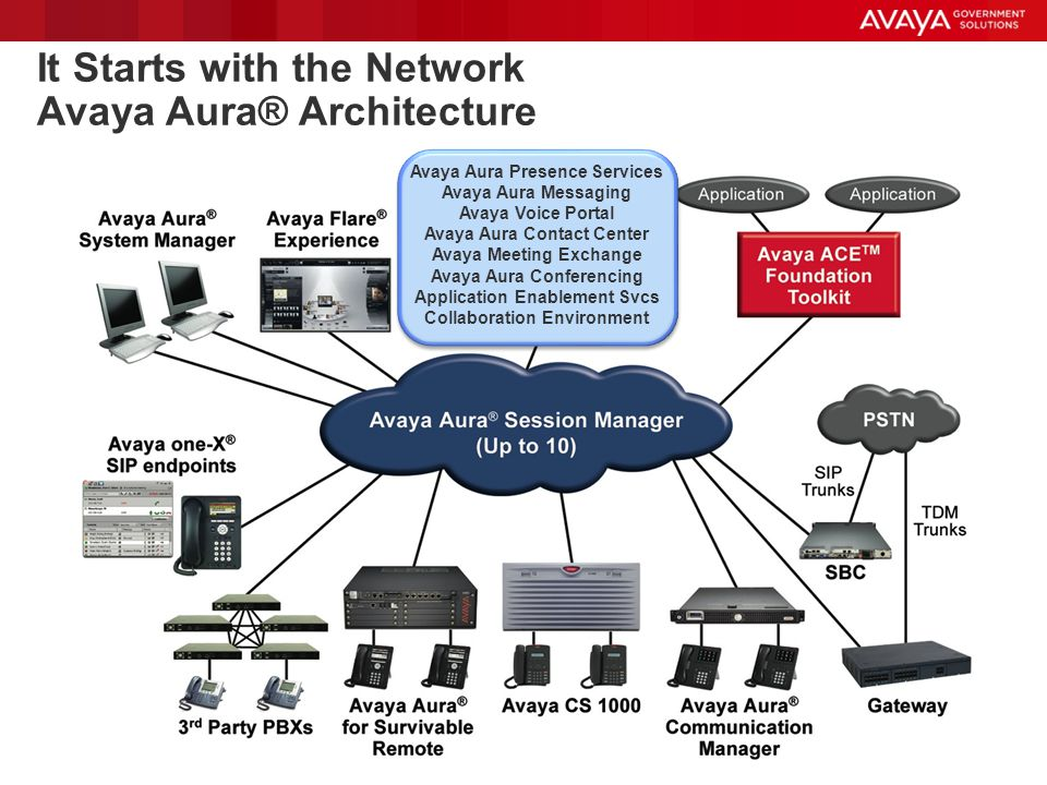 It Starts with the Network Avaya Aura® Architecture
