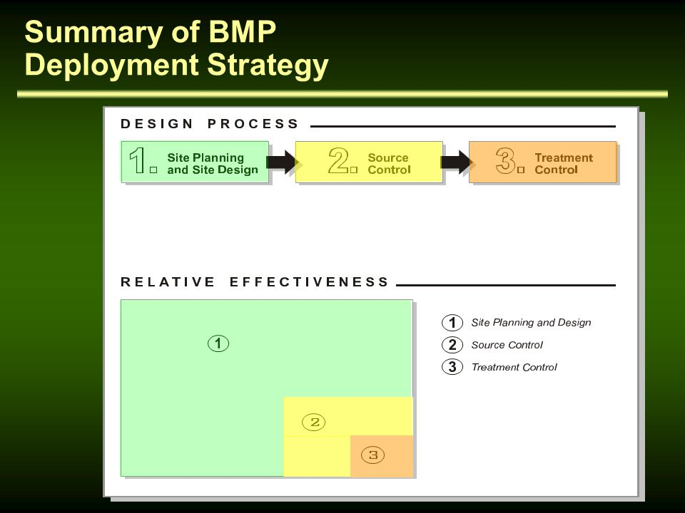 Summary of BMP Deployment Strategy
