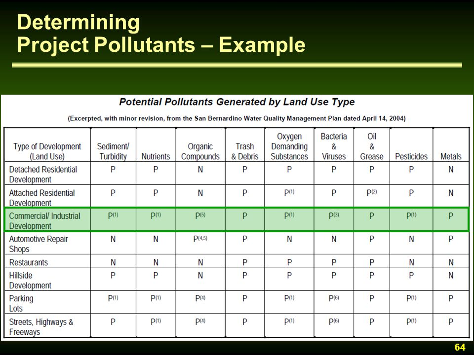 Determining Project Pollutants – Example