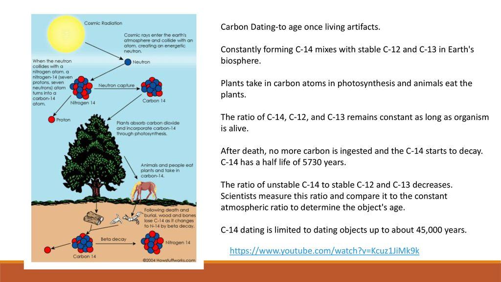 hvorfor anvendes c14 i carbon dating matchmaking agenturer i Nigeria