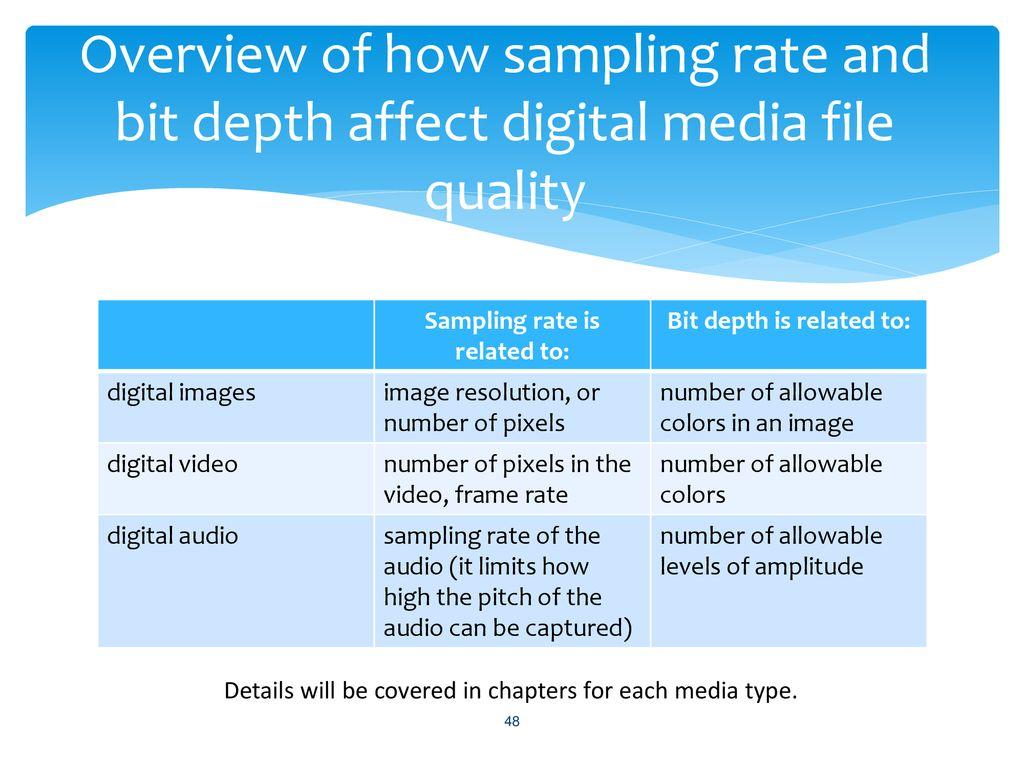 ITEC2110, Digital Media Chapter 1 Background & Fundamentals