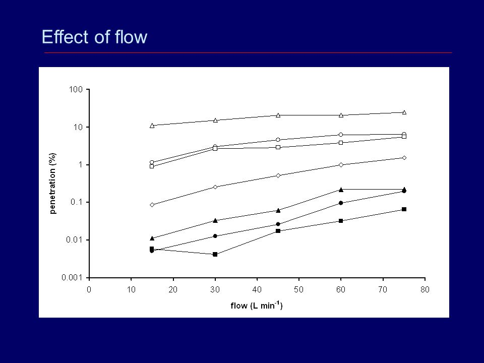 Effect of flow