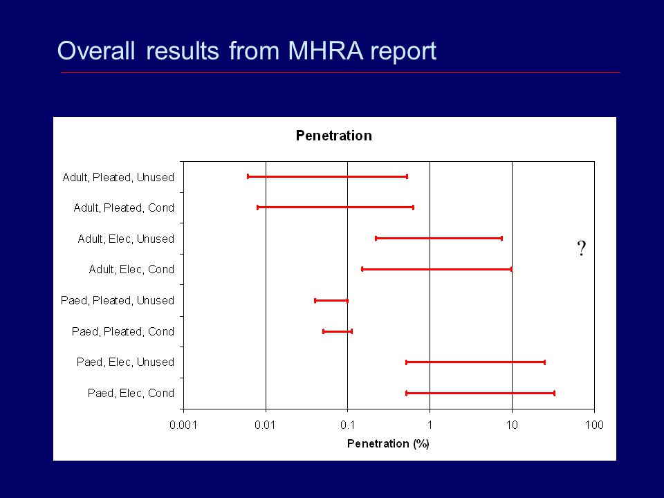Overall results from MHRA report
