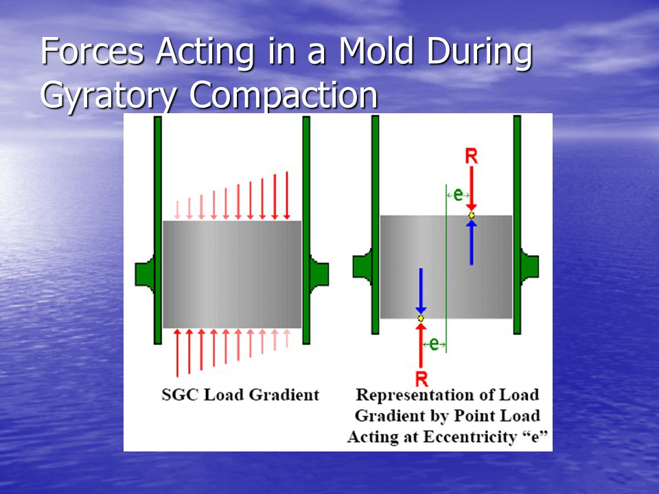 Forces Acting in a Mold During Gyratory Compaction