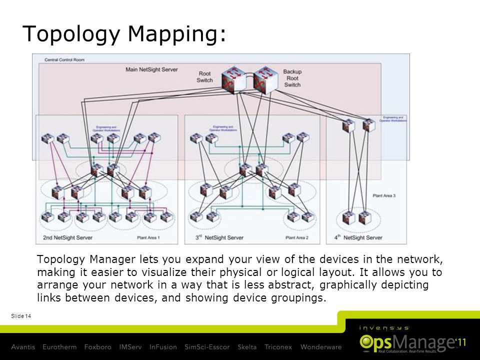 Topology Mapping:
