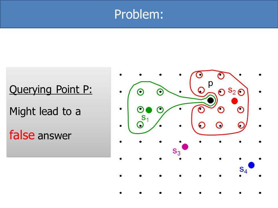 Problem: Querying Point P: Might lead to a false answer p s4 s3 s2 s1