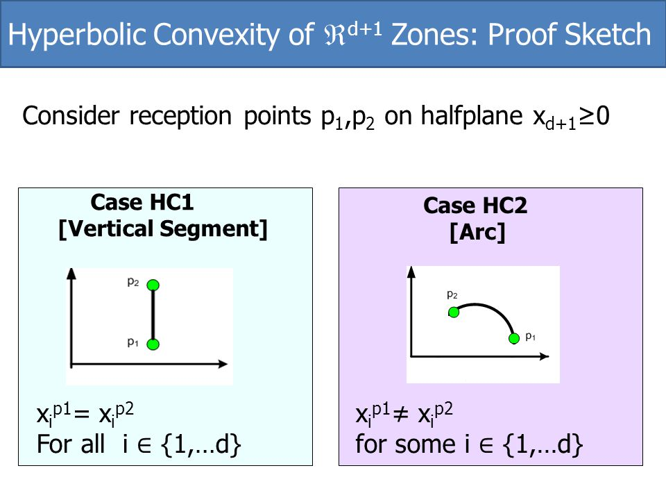Hyperbolic Convexity of d+1 Zones: Proof Sketch