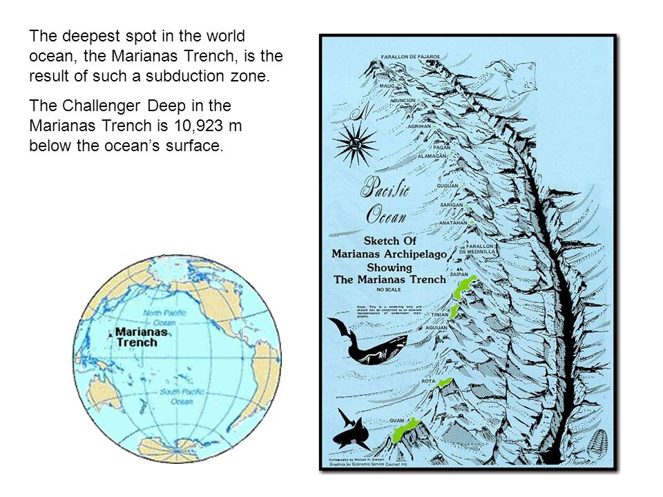 The deepest spot in the world ocean, the Marianas Trench, is the result of such a subduction zone.