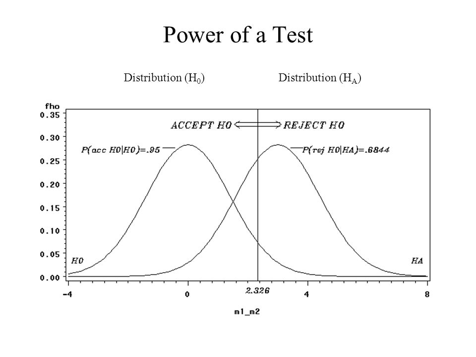 Power of a Test Distribution (H0) Distribution (HA)