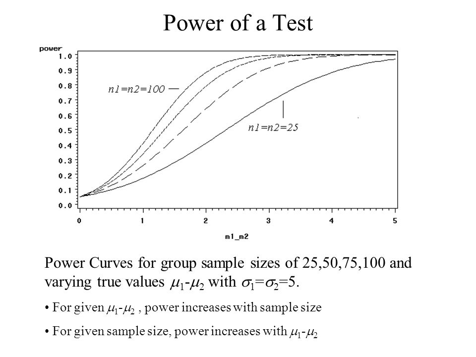 Power of a Test Power Curves for group sample sizes of 25,50,75,100 and varying true values m1-m2 with s1=s2=5.