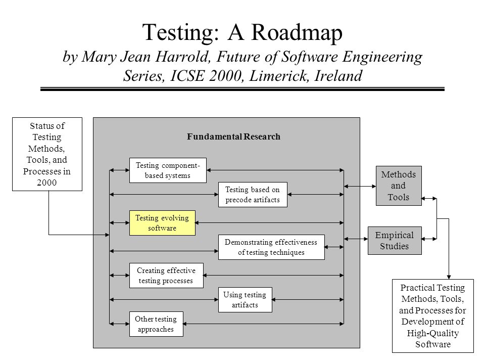 Testing: A Roadmap by Mary Jean Harrold, Future of Software Engineering Series, ICSE 2000, Limerick, Ireland