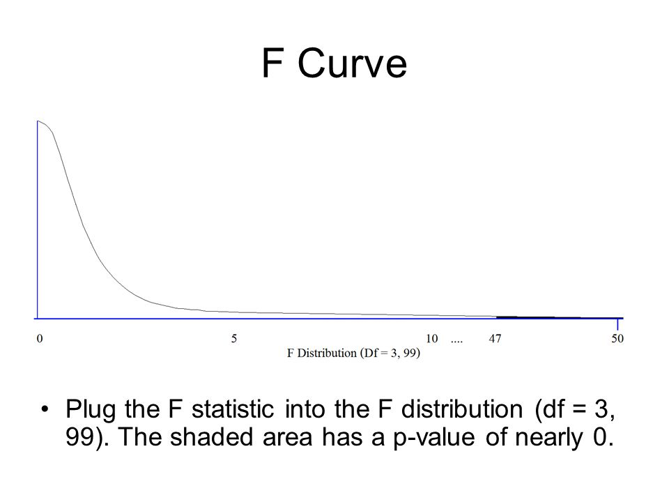 F Curve Plug the F statistic into the F distribution (df = 3, 99).