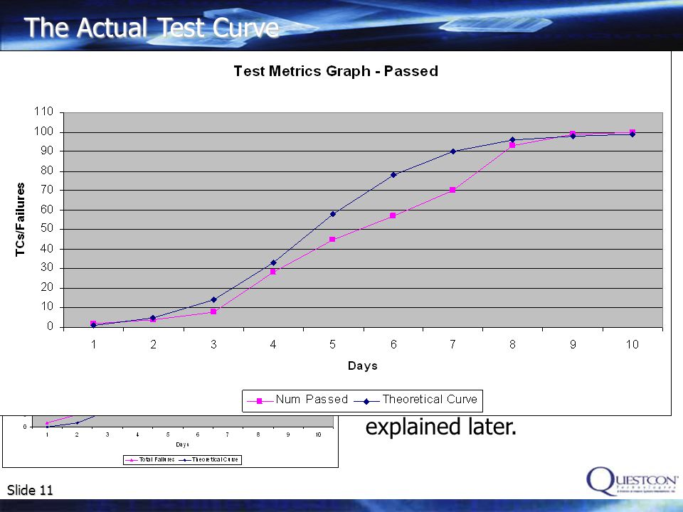 The Actual Test Curve