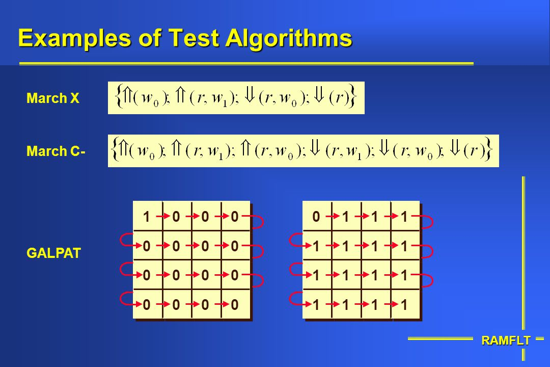 Examples of Test Algorithms