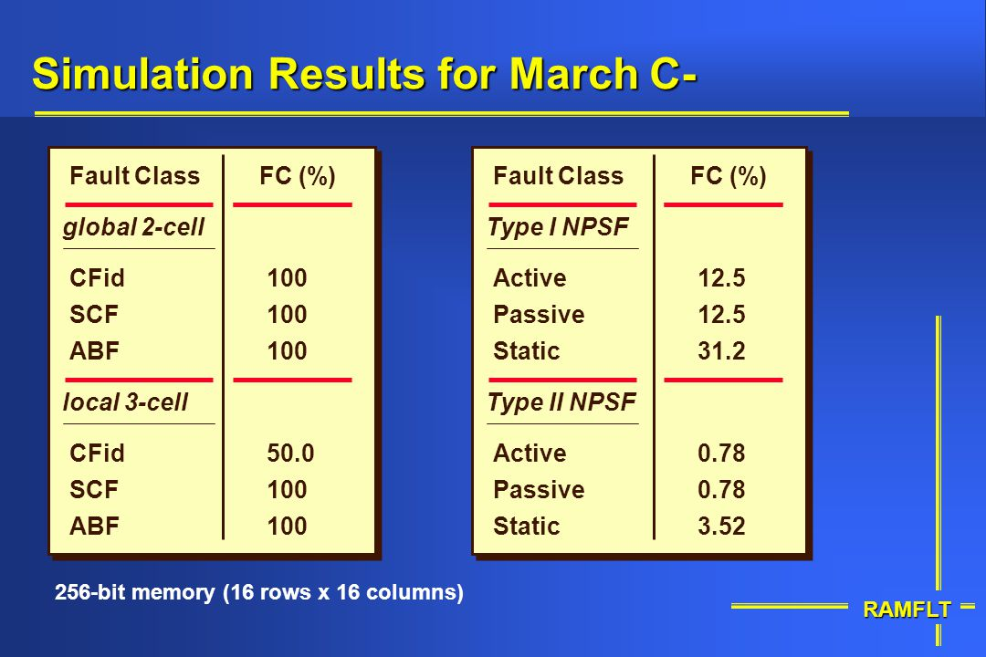 Simulation Results for March C-