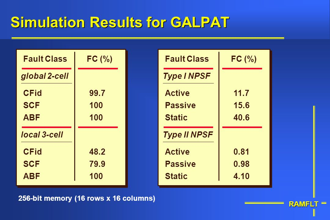 Simulation Results for GALPAT