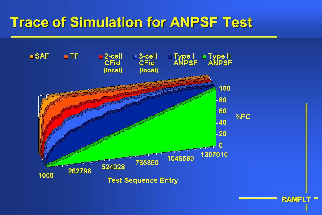Trace of Simulation for ANPSF Test