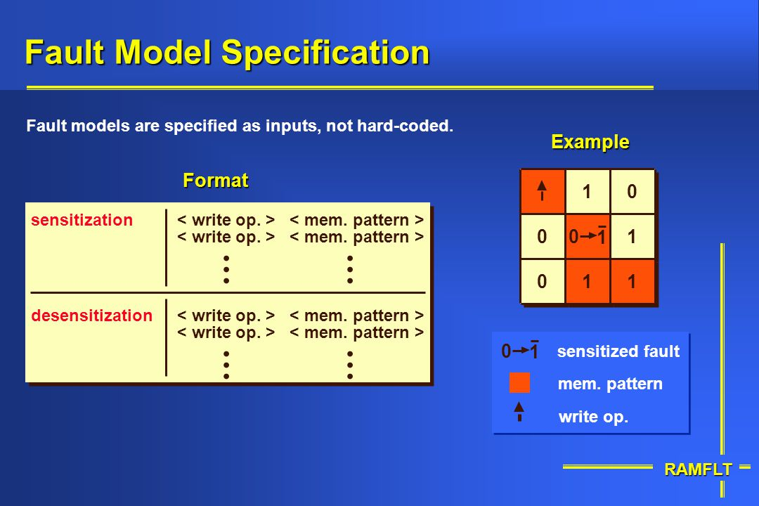 Fault Model Specification
