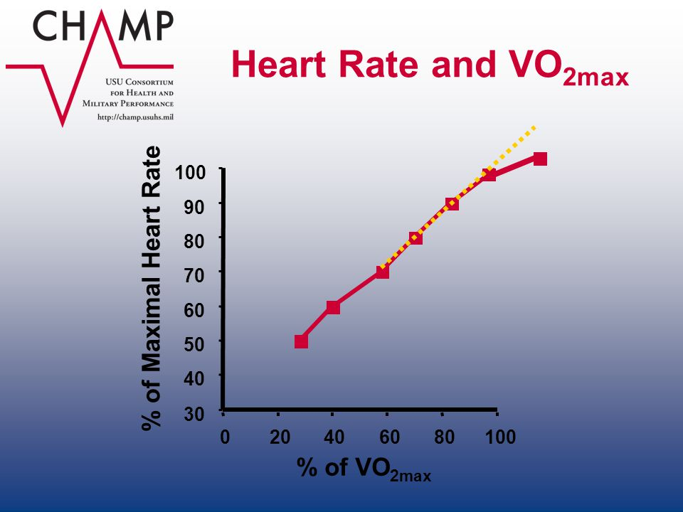 Heart Rate and VO2max % of Maximal Heart Rate % of VO2max 100 90 80 70