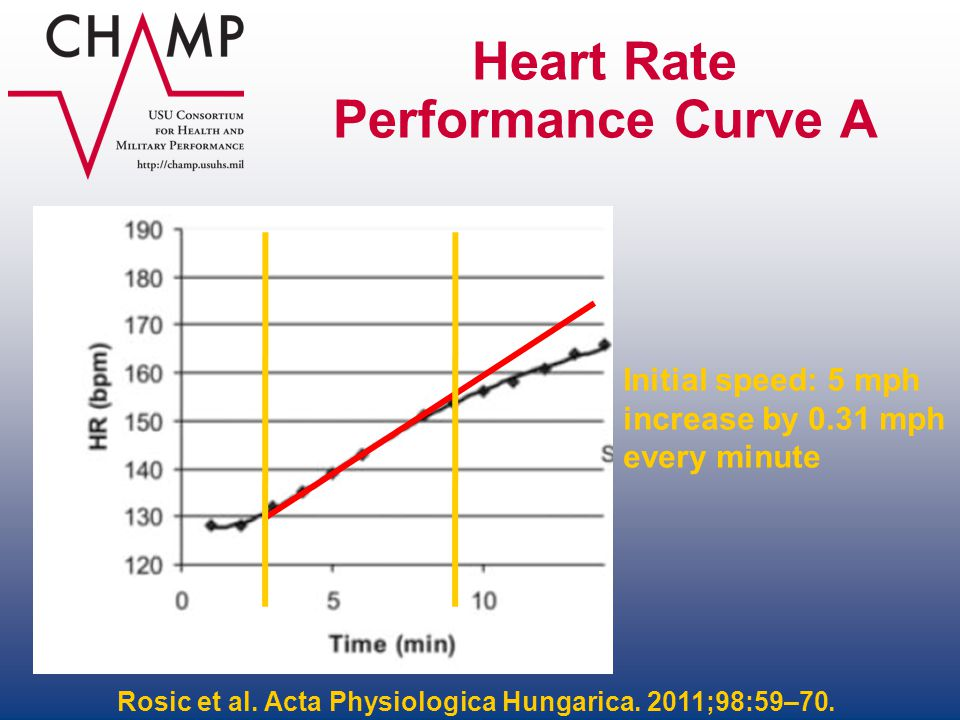 Heart Rate Performance Curve A