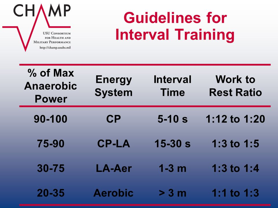Guidelines for Interval Training